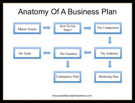 Business plan templete