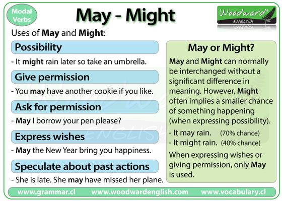 """For an explanation on the difference between """"may"""" and """"might,"""" read this excellent article by Woodward English. Right, Might Guy?"""