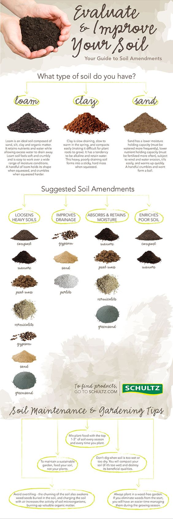Gardens health and charts on pinterest for Garden soil types