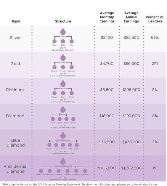 Free Worksheets money makeover worksheets : Nourish Success : The Duplication System for Your du014dTERRA ...