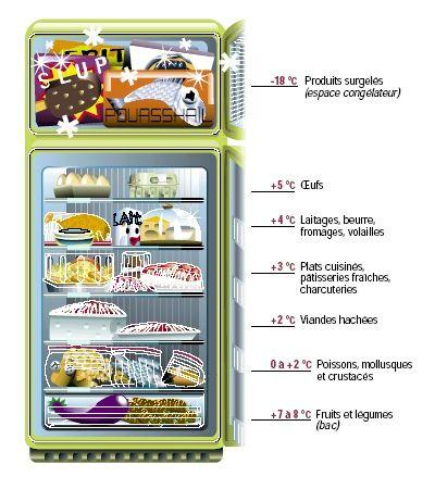 Organisation a la maison rangement du frigo am nagement maison pintere - Comment regler la temperature du frigo ...