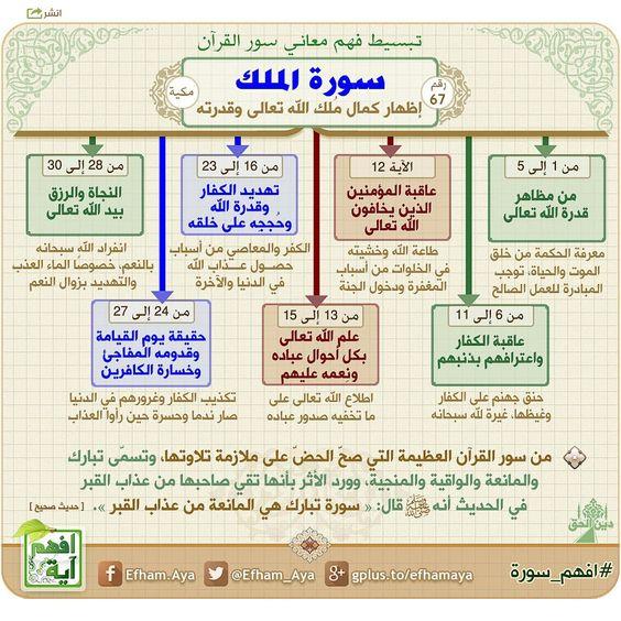 خرائط ذهنية لتبسيط فهم معاني سور القرآن الكريم Ffb90d9704f9d53b01e71fc5964c62bb