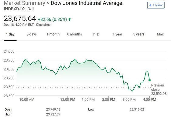 Stock market on pace for its worst December
