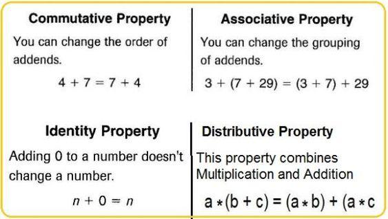 Addition Worksheets Commutative Property Of Addition Worksheets – Associative Property of Addition Worksheets First Grade