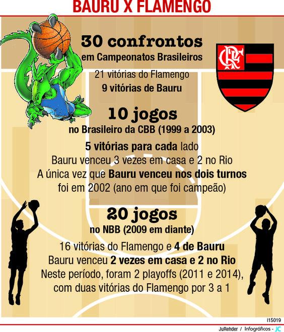 JuRehder - infográfico sobre jogo de basquete, para o JC Bauru/SP.