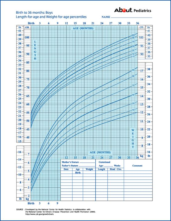 Growth charts, Charts and Births on Pinterest