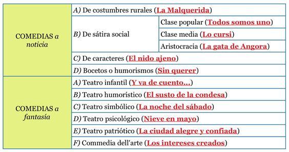 "Teatro benaventino. Entrada ""La obra de Benavente"" (14-08-16), en el blog ""Littera"". Enlace: http://litteraletra.blogspot.com.es/2016/08/la-obra-de-benavente.html"