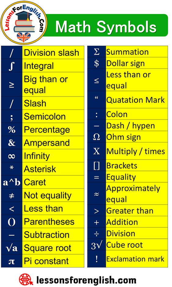 Math Symbols Signs And Explanations Division Slash Integral Big Than Or Equal Slash Semicolon Percentage Ampe Math Formula Chart Math Signs Math