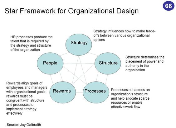 organizational framework The vision, mission, values, and guiding principles upon which emory libraries bases its operations and services.