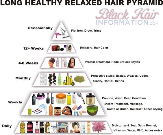 Long Healthy Relaxed Hair Pyramid – A Regimen At A Glance | BlackHairInformation.com – Growing Black Hair Long And Healthy