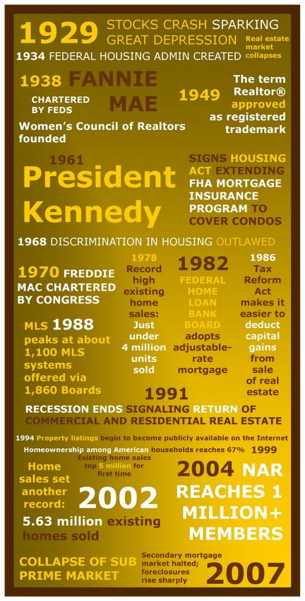 A History of Real Estate (USA)