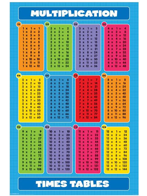 Multiplication Table Education Chart Art Print 24 x 36in | Roman ...