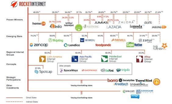 Rocket Internet: Im Sport nennt man das wohl unerwartete Leistungsexplosion. Im August war Rocket Internet noch 3,3 Milliarden Euro wert. Zum IPO, der gestern wie erwartet für den 9. Oktober angekündigt wurde, soll es nun eine Marktkapitalisierung von rund 6,2 Milliarden Euro werden. Die Preisspanne für die Aktien wurde auf 35,50 Euro bis 42,50 Euro festgelegt. Rocket wird im Zuge einer Kapitalerhöhung über 32 Millionen neue Aktien ausgeben. Das Gesamtvolumen der Platzierung soll bei 1,477…