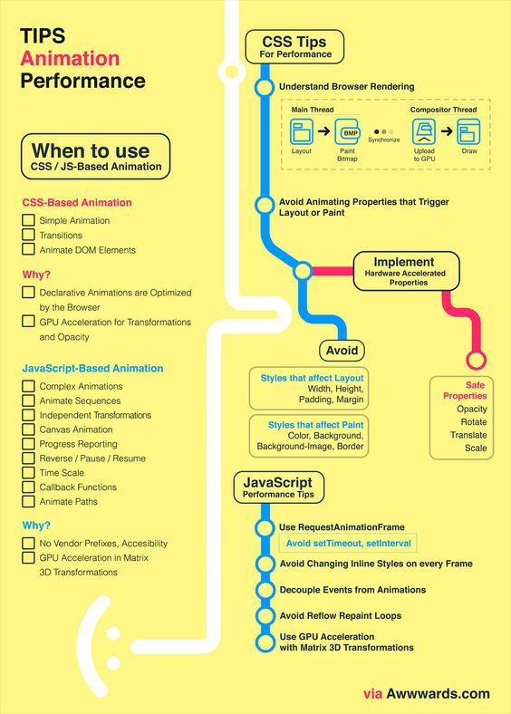 Infographic Ideas infographic animation css : Web Animation Infographic with Javascript CSS animation libraries ...
