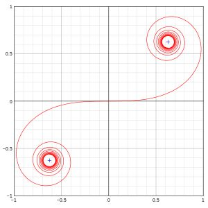 Euler spiral - Wikipedia, the free encyclopedia