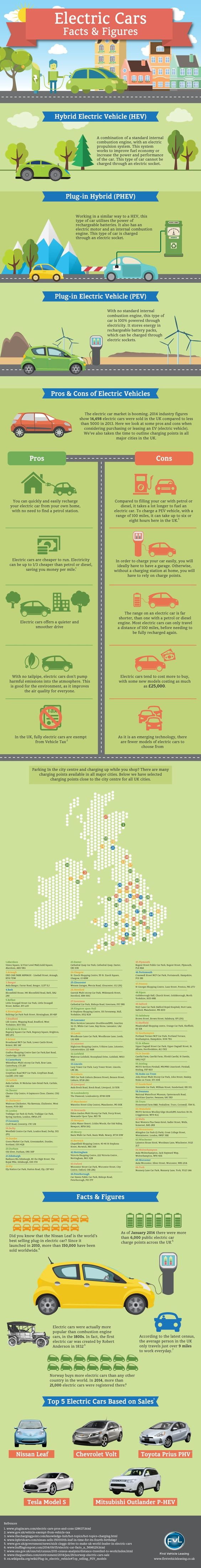 Firs Vehicle Leasing Electric Cars Infographic