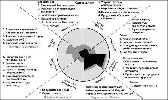 Колесо жизни – методика анализа и планирования жизни