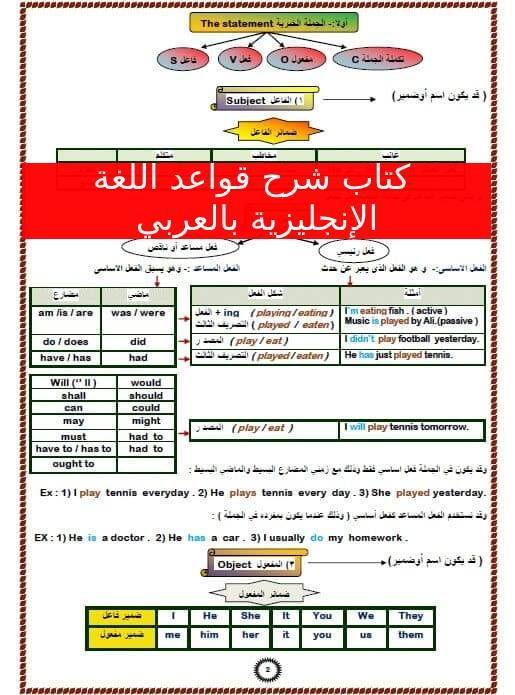 كتاب شرح قواعد اللغة الانجليزية بالعربي English Grammar Grammar Play Activities