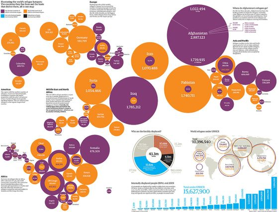 UN's High Commission for Refugees (UNHCR) 2010 Refugee Statistics || purple = country of origin, orange = host country || #humanRIGHTS