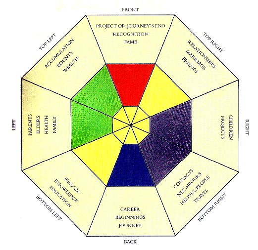 House gardens maps and feng shui on pinterest for Feng shui building design