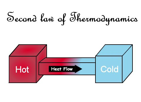 what does thermodynamics have to do with the origin of the universe
