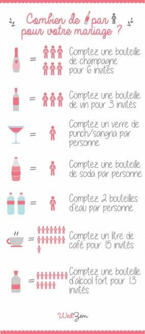 Conseil : combien de bouteilles par personne pour votre mariage | Wedzem: