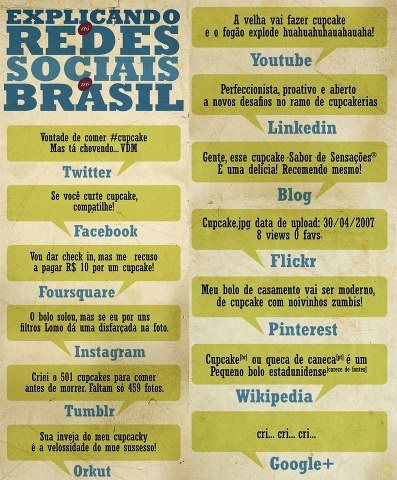 As redes sociais no Brasil - Via Skidun