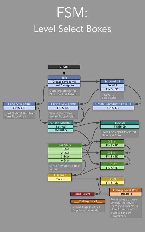 Finite-State Machine | Level Select Boxes