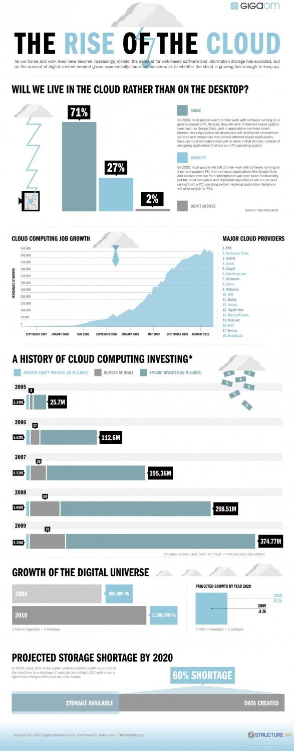 Rise of the cloud computing #cloud #infographic