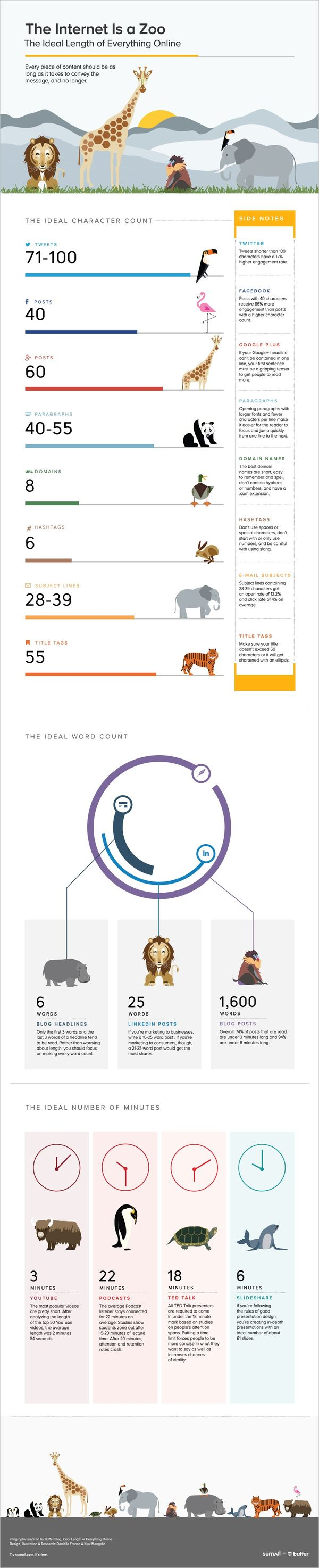 Infographic: The Ideal Length of Everything Online…