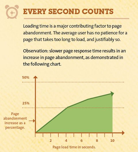 Loading time contributes to page abandonment