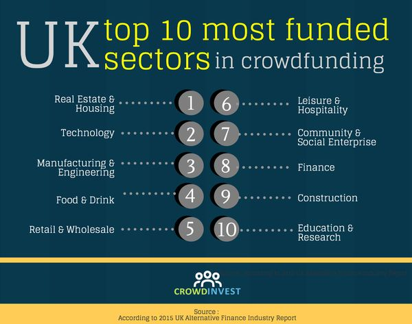 10 Most Funded Secto