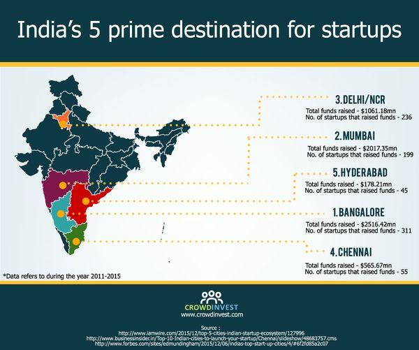 Indias 5 prime dest
