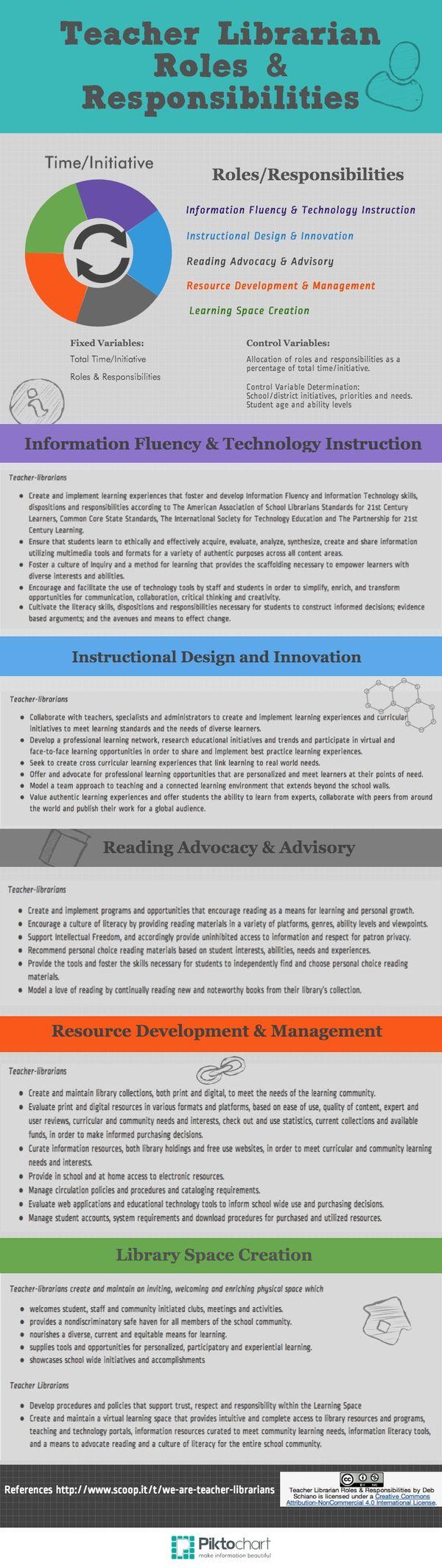 Teacher Librarian Roles
