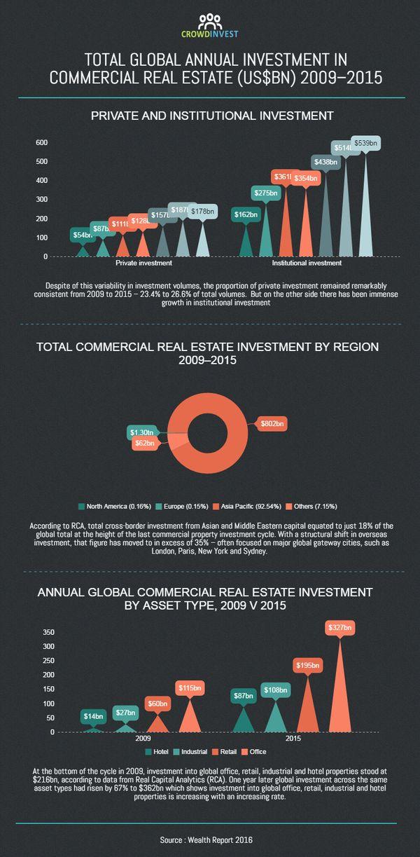 Real Estate global i