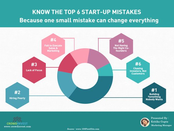 Top 6 Start-up Mista