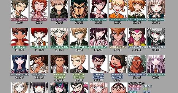 Danganronpa 3 Anime Characters : Dangan ronpa birthdays sign anime pinterest signs