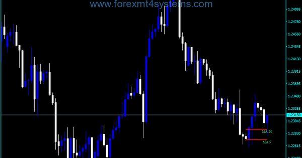 Forex Paradox Ma Signal Indicator Forex Trading Basics Forex