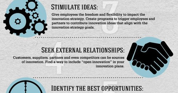 Business infographic : 10 Best Practices for Enterprise Innovation #albertobokos
