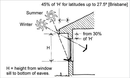 Passive Solar Heating A Diagram Shows The Rule Of Thumb For Calculating The Width Of Eaves With Refer Passive Solar Heating Passive Solar Design Passive Solar