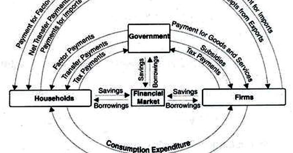 Circular Flow Of Income In A Four Sector Economy Circular Flow Of Income Teaching Economics Economics Notes