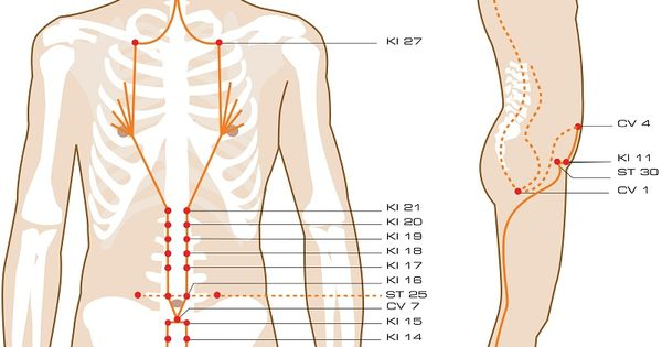 Penetration meridian acupuncture