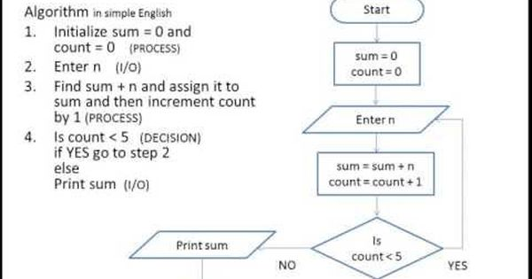 Algorithm Using Flowchart And Pseudo Code Level 1 Flowchart Computer Science Programming Flow Chart Algorithm