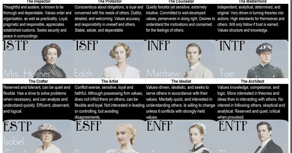 how to find my mbti personality