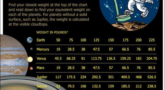 How Much Would You Weigh on Other Planets? | Solar system ...