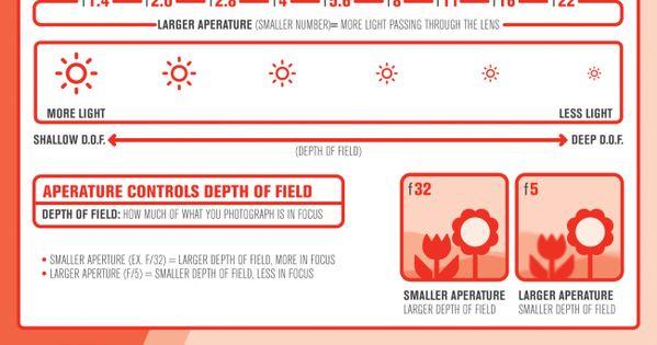 Helpful photography infographics.
