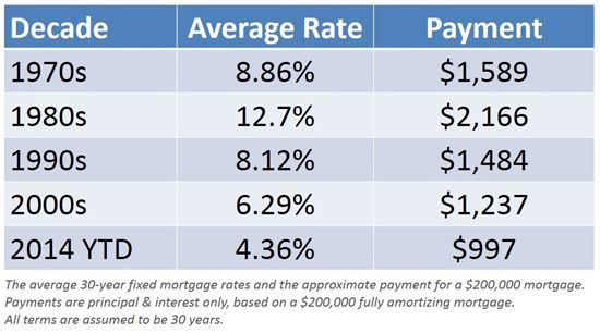 Freddie Mac Doubtful Rates Will Return To Recent Lows Mortgage Rates Mortgage Payment Mortgage Interest Rates