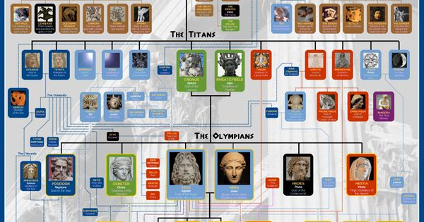 "This is a 2 poster set. Each poster is 24x36"" and printed on thick cover stock. (1) Greek Mythology Chart - shows relationships between 80+ primordial gods, Titans and Olympians using both Greek and Roman names. Great for fans of Percy Jackson by Rick Riordan; (2) Norse Mythology Chart - includes family tree of Viking gods + guide to runes & map of the nine realms. Designed for fans of Magnus Chase or Marvel."