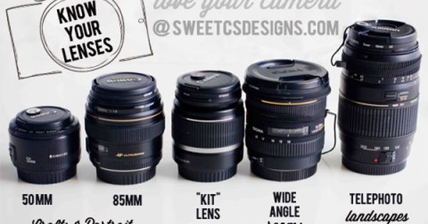 DSLR lenses: get to know all about telephoto, prime lenses, wide angle