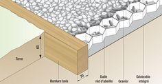 Poser Une Allee En Gravier Sur Geotextile Alveole Allee En Gravier Terrasse Gravier Et Jardin En Gravier